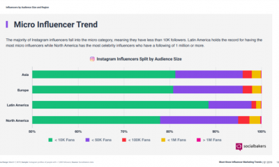 Instagram Influencer Marketing Trends